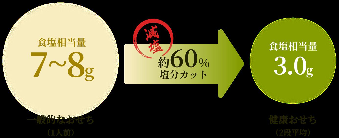 一犯的なおせち 食塩相当量 7~8g → 健康おせち 食塩相当量 3.0g